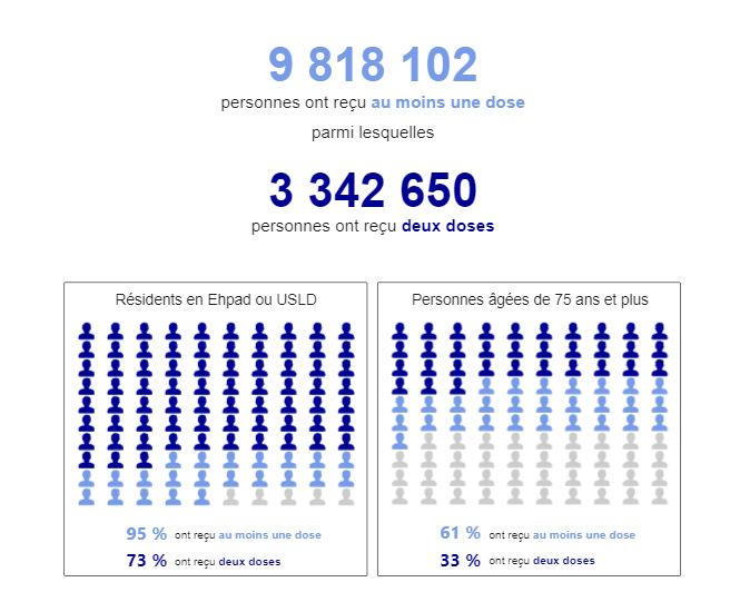 COVID 19: Point sur les vaccinations en France